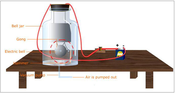 Production and Propagation of Sound (Learn) : Physics : Class 9
