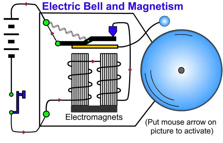The Magnetic Effect of Electric Current (Learn) : Physics : Class 7 ...