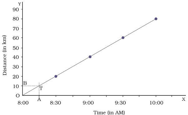 Graphs (Learn) : Physics : Class 7 : Amrita Vidyalayam