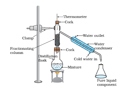 Methods Of Separation Of Mixtures Learn Chemistry
